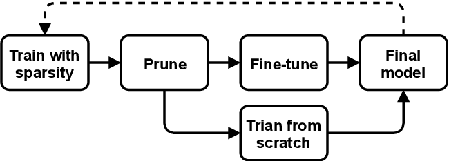 Figure 2 for Channel Pruning via Optimal Thresholding