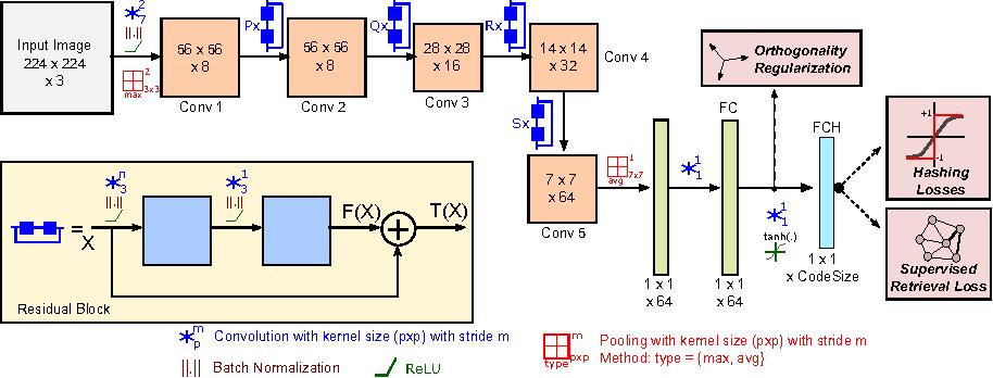 Figure 3 for Deep Residual Hashing