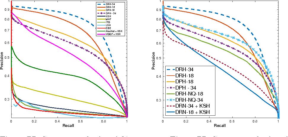 Figure 4 for Deep Residual Hashing