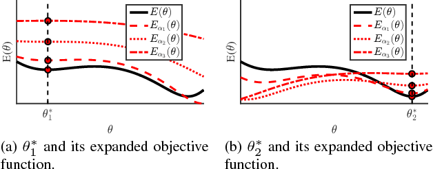 Figure 3 for Residual Expansion Algorithm: Fast and Effective Optimization for Nonconvex Least Squares Problems