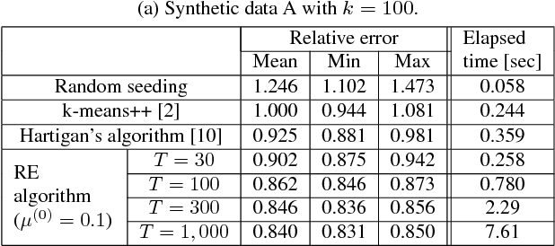 Figure 4 for Residual Expansion Algorithm: Fast and Effective Optimization for Nonconvex Least Squares Problems