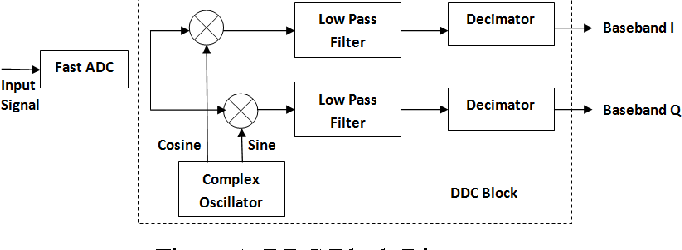 PDF] Study and Implementation of Programmable DDC in SDRP