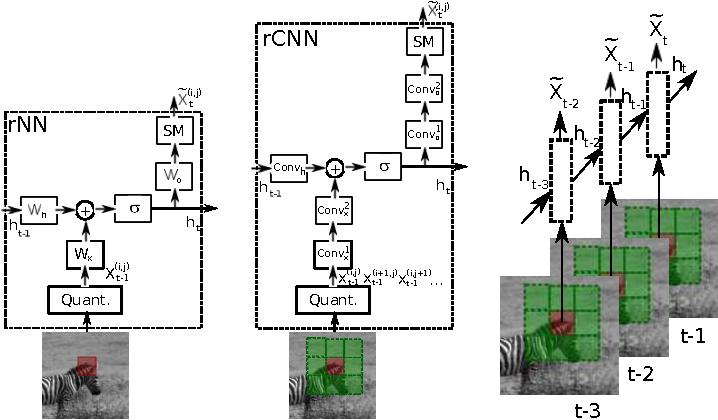 Figure 1 for Video (language) modeling: a baseline for generative models of natural videos
