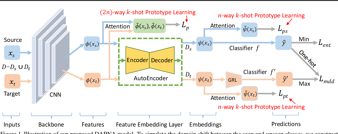 Figure 1 for Few-Shot Learning as Domain Adaptation: Algorithm and Analysis