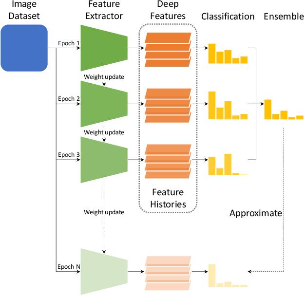Figure 1 for Efficient Model Performance Estimation via Feature Histories