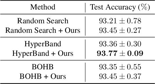 Figure 2 for Efficient Model Performance Estimation via Feature Histories