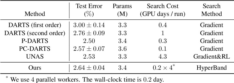 Figure 4 for Efficient Model Performance Estimation via Feature Histories