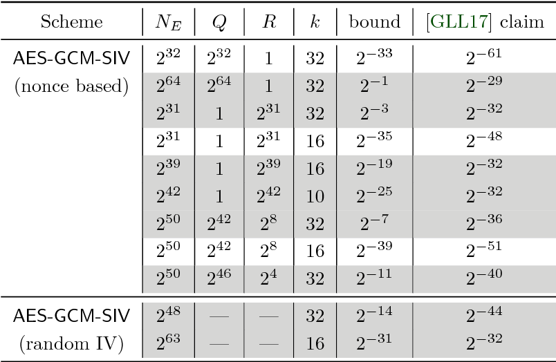 Table 1 from Reconsidering the Security Bound of AES-GCM-SIV