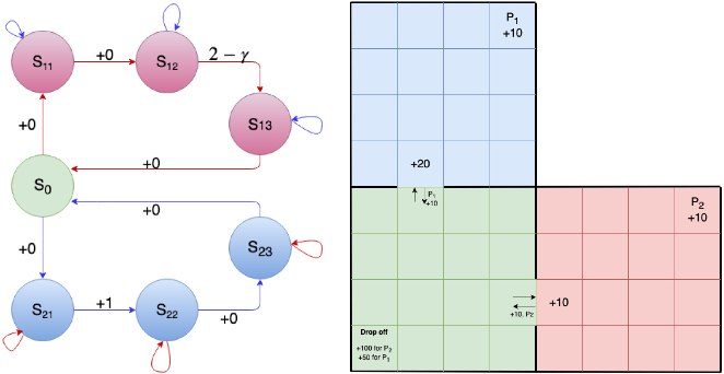 Figure 3 for Hierarchical Average Reward Policy Gradient Algorithms