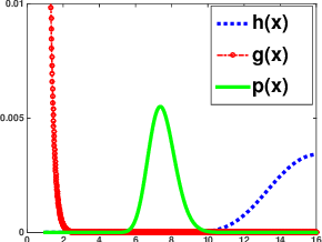 Figure 1 for The Matrix Generalized Inverse Gaussian Distribution: Properties and Applications