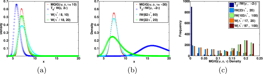 Figure 3 for The Matrix Generalized Inverse Gaussian Distribution: Properties and Applications
