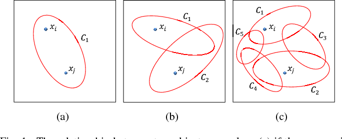 Figure 1 for Enhanced Ensemble Clustering via Fast Propagation of Cluster-wise Similarities