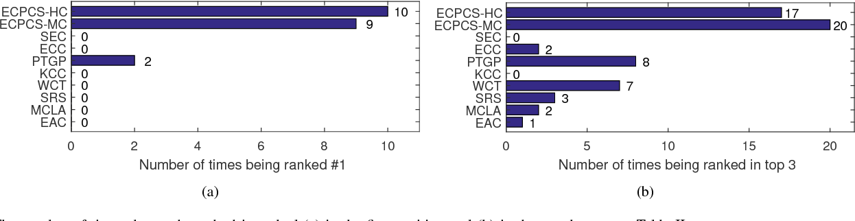 Figure 3 for Enhanced Ensemble Clustering via Fast Propagation of Cluster-wise Similarities