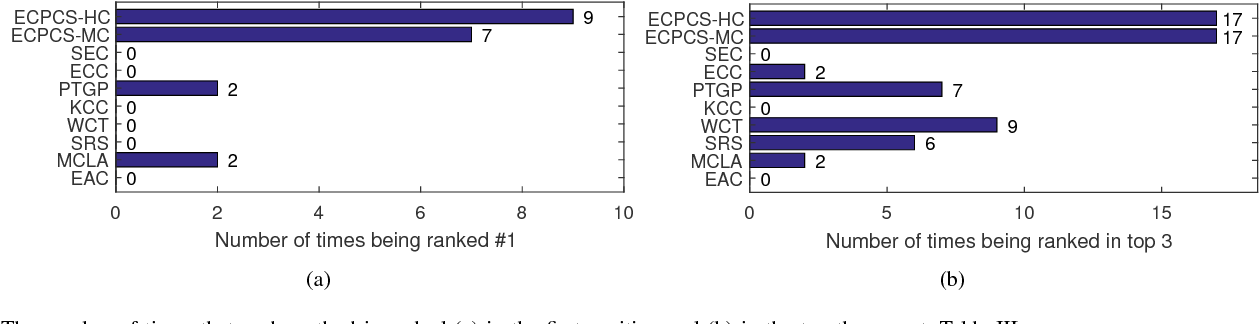 Figure 4 for Enhanced Ensemble Clustering via Fast Propagation of Cluster-wise Similarities