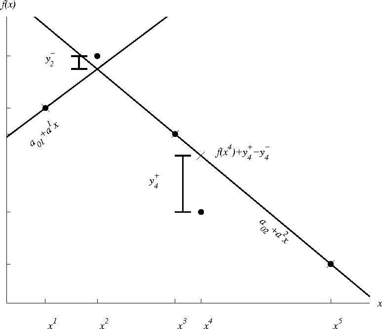 Figure 2: An optimal solution of the LP (19). The dots are the actual function values, the crosses are the changed function values. Notice that the lines through points 2 to 5 coincide, and that can be attributed to the solution method of the LP (simplex).