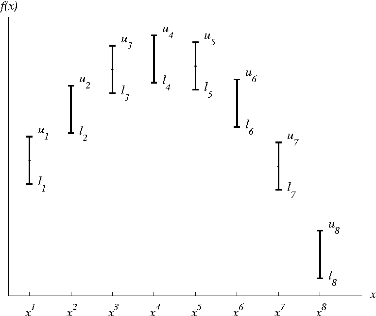 Figure 3: Confidence intervals for the function values. The function is unknown, but the function values are known to lie between li and ui at xi. Can we fit a piecewise linear concave function through the confidence intervals?