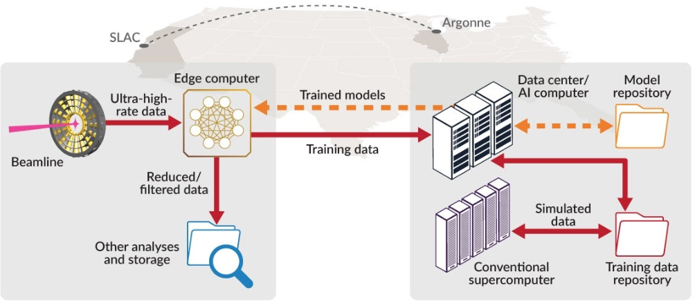 Figure 1 for Bridge Data Center AI Systems with Edge Computing for Actionable Information Retrieval
