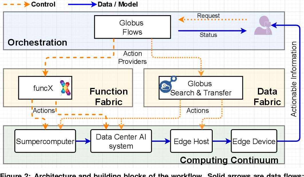 Figure 3 for Bridge Data Center AI Systems with Edge Computing for Actionable Information Retrieval