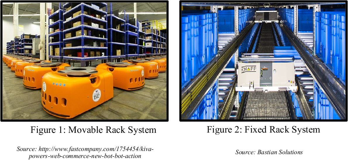 PDF] Performance Comparison of Automated Warehouses Using