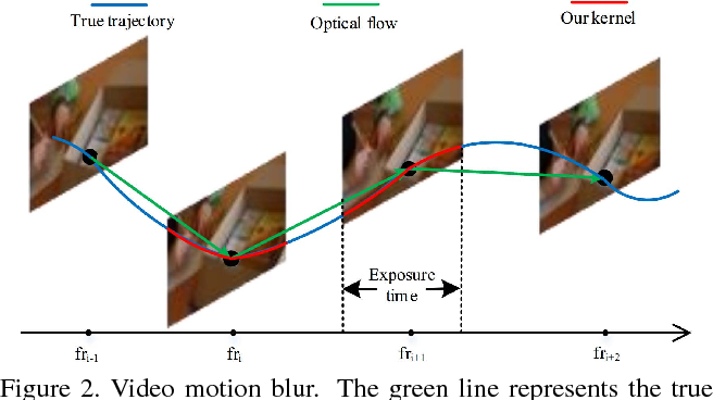 Figure 2 for Video Deblurring via Semantic Segmentation and Pixel-Wise Non-Linear Kernel