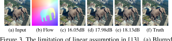 Figure 3 for Video Deblurring via Semantic Segmentation and Pixel-Wise Non-Linear Kernel