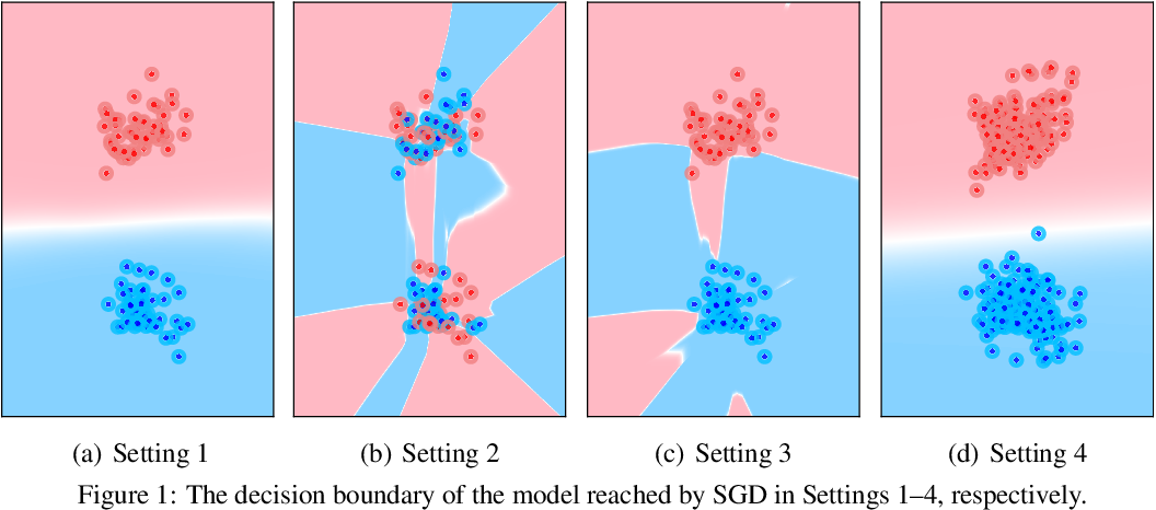 Figure 1 for Bad Global Minima Exist and SGD Can Reach Them