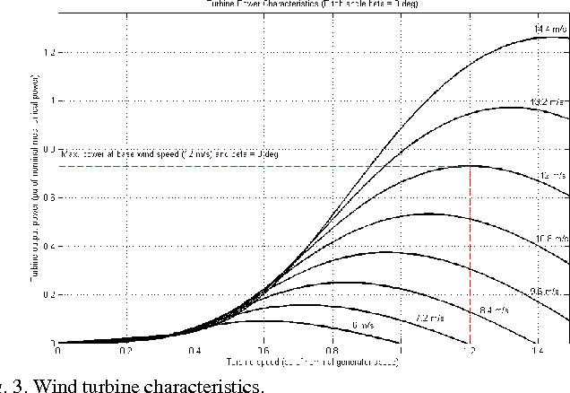 Lqr With Integral Action Applied To A Wind Energy Conversion System