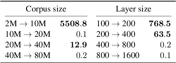 Figure 1 for Quantity doesn't buy quality syntax with neural language models