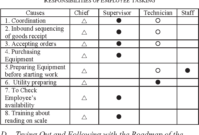 Table iii from application of 7 quality control 7 qc tools for shows to the matrix diagram to define the role and responsibilities of employee ccuart Choice Image