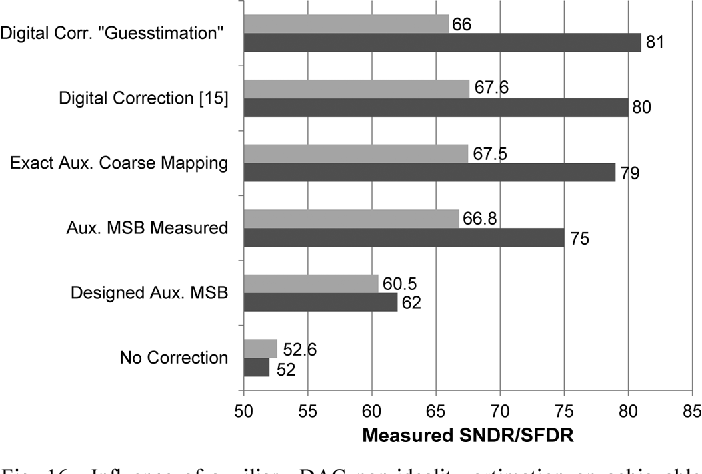 Fig. 16. Influence of auxiliary DAC non-ideality estimation on achievable SNDR (top gray bars) and SFDR (bottom dark bars) performance.