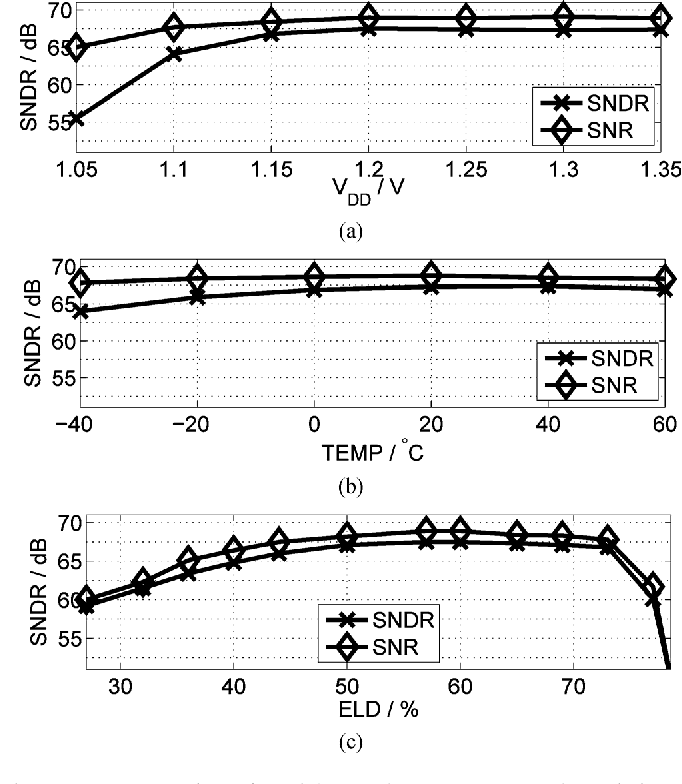 Fig. 17. Demonstration of modulator robustness. (a) Supply variation on SNR/SNDR. (b) Temperature variation on SNR/SNDR. (c) ELD variation on SNR/SNDR.