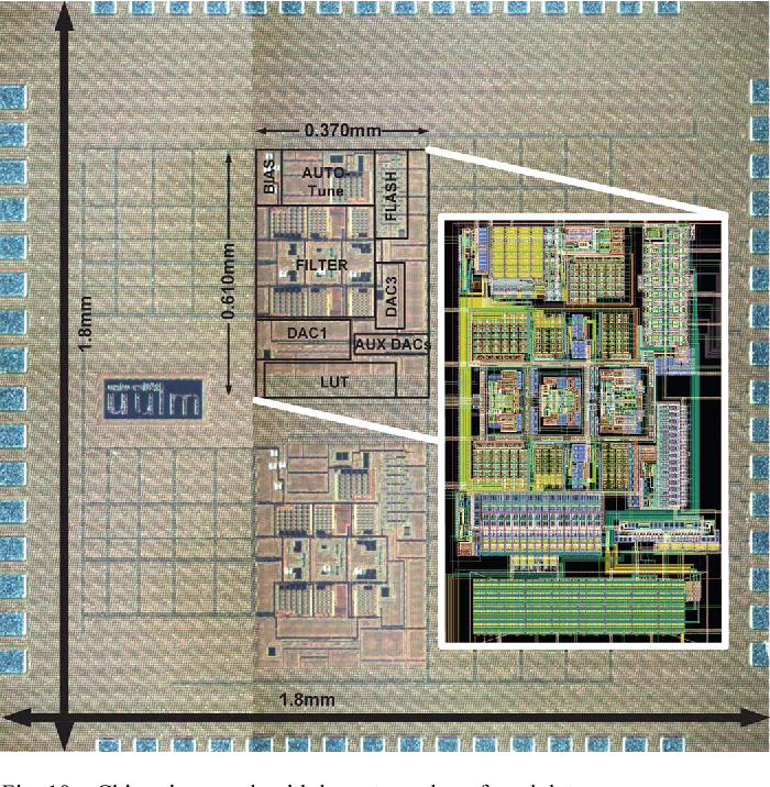 Fig. 19. Chip micrograph with layout overlay of modulator.