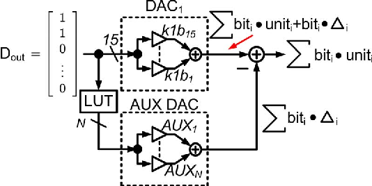 Fig. 3. Block diagram example of auxiliary correction.