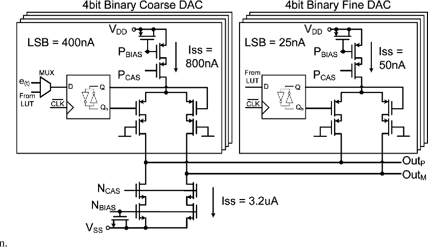 Fig. 10. Auxiliary DAC design.