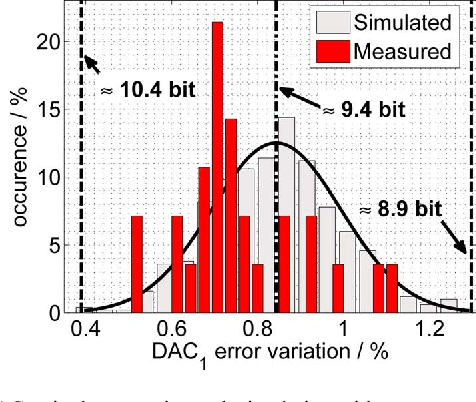 Fig. 11. DAC unit element mismatch simulation with measurement overlay.