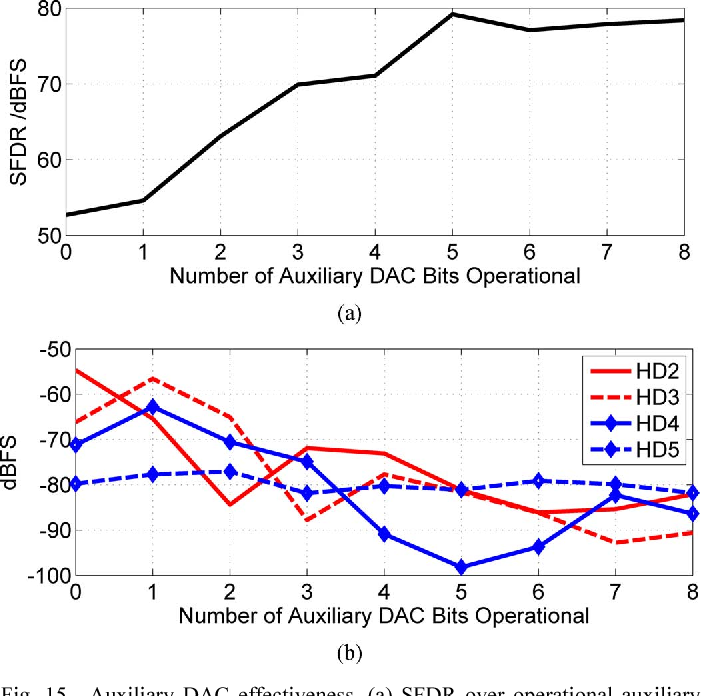 Fig. 15. Auxiliary DAC effectiveness. (a) SFDR over operational auxiliary bits. (b) Effects on harmonics over operational auxiliary bits.