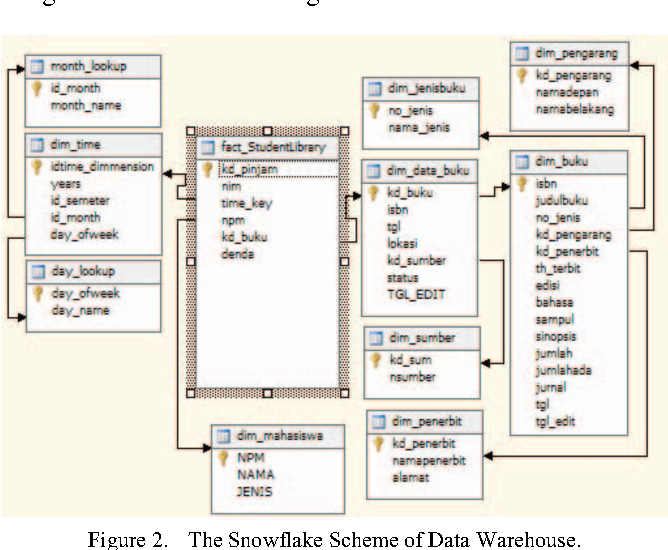 Figure 2 from Design of Library Data Warehouse Using SnowFlake