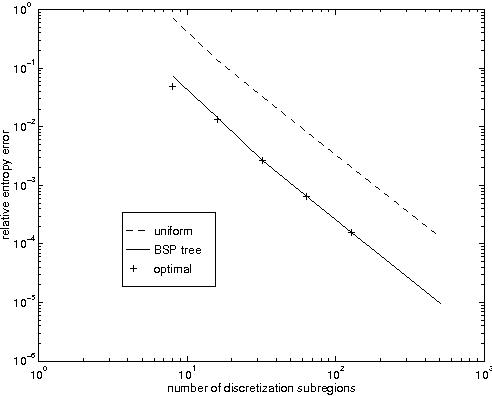 Figure 3 for Nonuniform Dynamic Discretization in Hybrid Networks