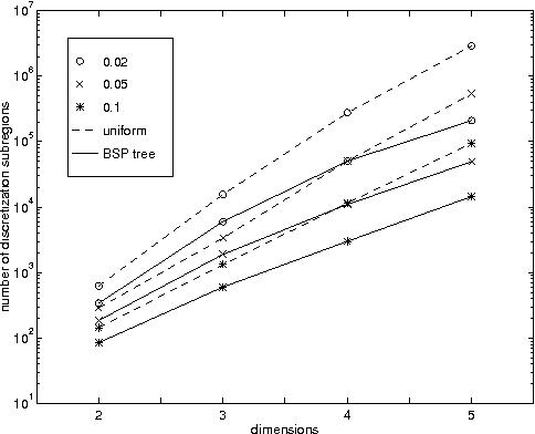 Figure 4 for Nonuniform Dynamic Discretization in Hybrid Networks