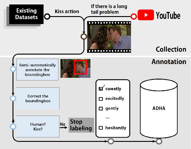 Figure 3 for Human Action Adverb Recognition: ADHA Dataset and A Three-Stream Hybrid Model