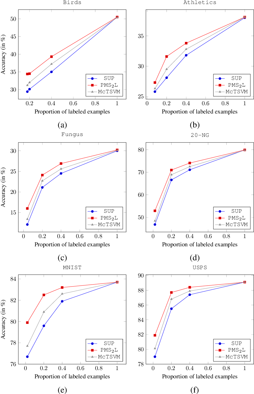 Figure 4 for Rademacher Complexity Bounds for a Penalized Multiclass Semi-Supervised Algorithm