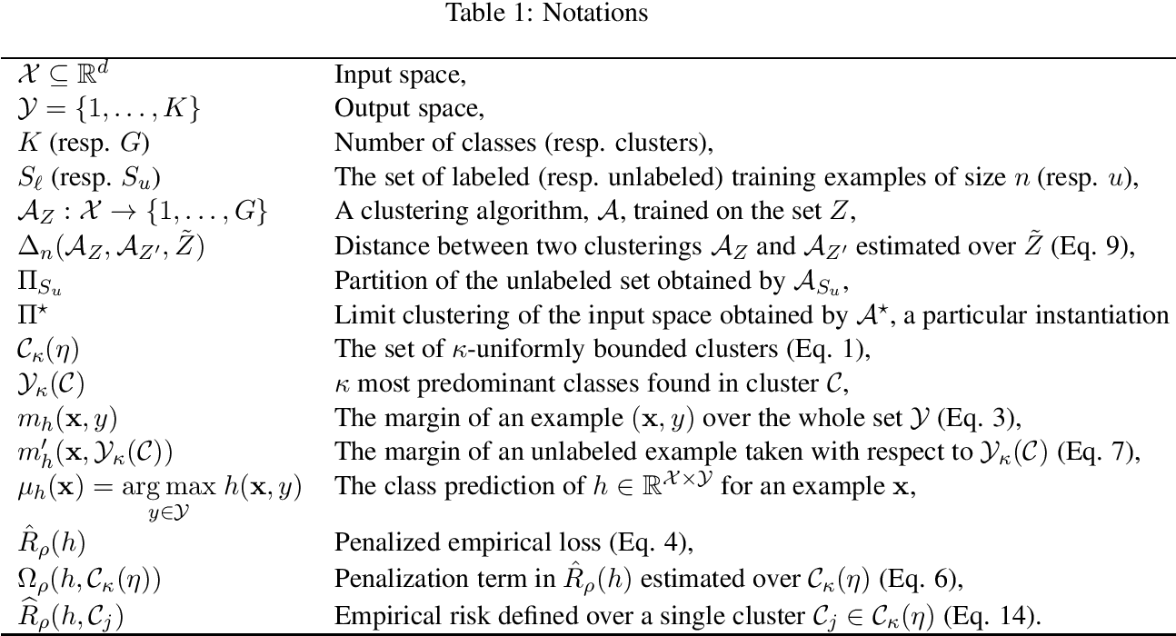 Figure 1 for Rademacher Complexity Bounds for a Penalized Multiclass Semi-Supervised Algorithm