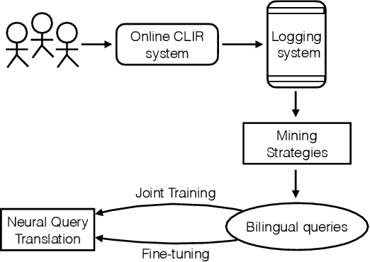 Figure 1 for Exploiting Neural Query Translation into Cross Lingual Information Retrieval