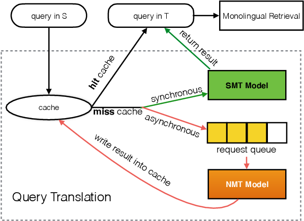 Figure 3 for Exploiting Neural Query Translation into Cross Lingual Information Retrieval