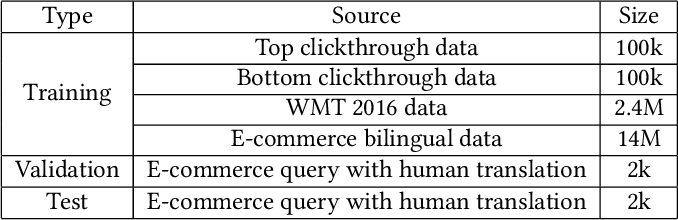 Figure 4 for Exploiting Neural Query Translation into Cross Lingual Information Retrieval
