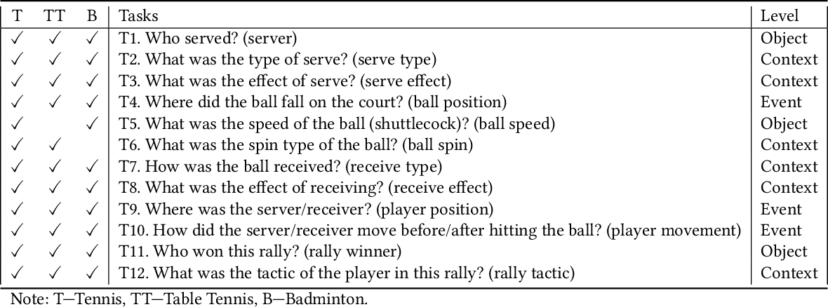 Figure 2 for EventAnchor: Reducing Human Interactions in Event Annotation of Racket Sports Videos