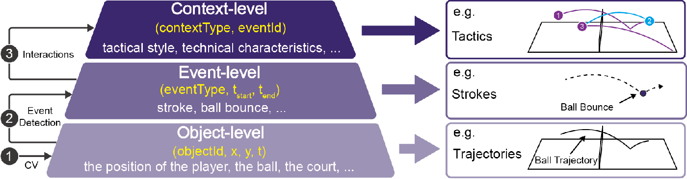 Figure 4 for EventAnchor: Reducing Human Interactions in Event Annotation of Racket Sports Videos