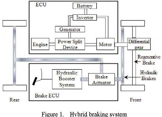Study on the control strategy of hybrid electric vehicle