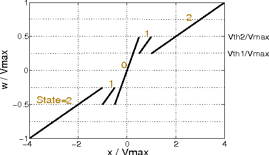 Fig. 2. Mapping from x to w.