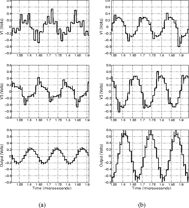 Fig. 4. Waveforms at the output of first, last and expansion stage of the companding filter when (a) GRF = 25 dB and (b) GRF = 0 dB.